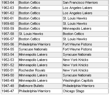 nba champions list by year