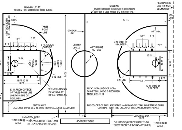 Basketball court measurements for How big is a basketball court